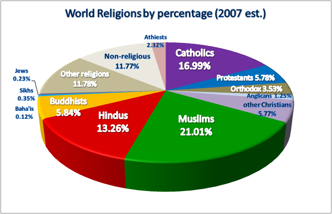 Major World Religions Populations Pie Chart Statistics List - 3 largest religions