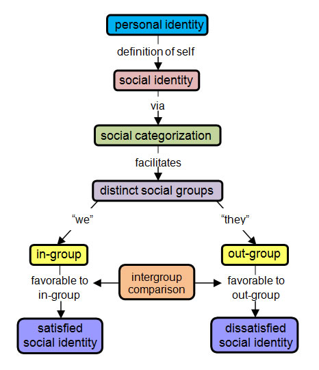 evaluation of social identity theory essay In psychology, identity is the qualities, beliefs, personality, looks and/or expressions that make a person (self-identity) or group (particular social category or social group) the process of identity can be creative or destructive.